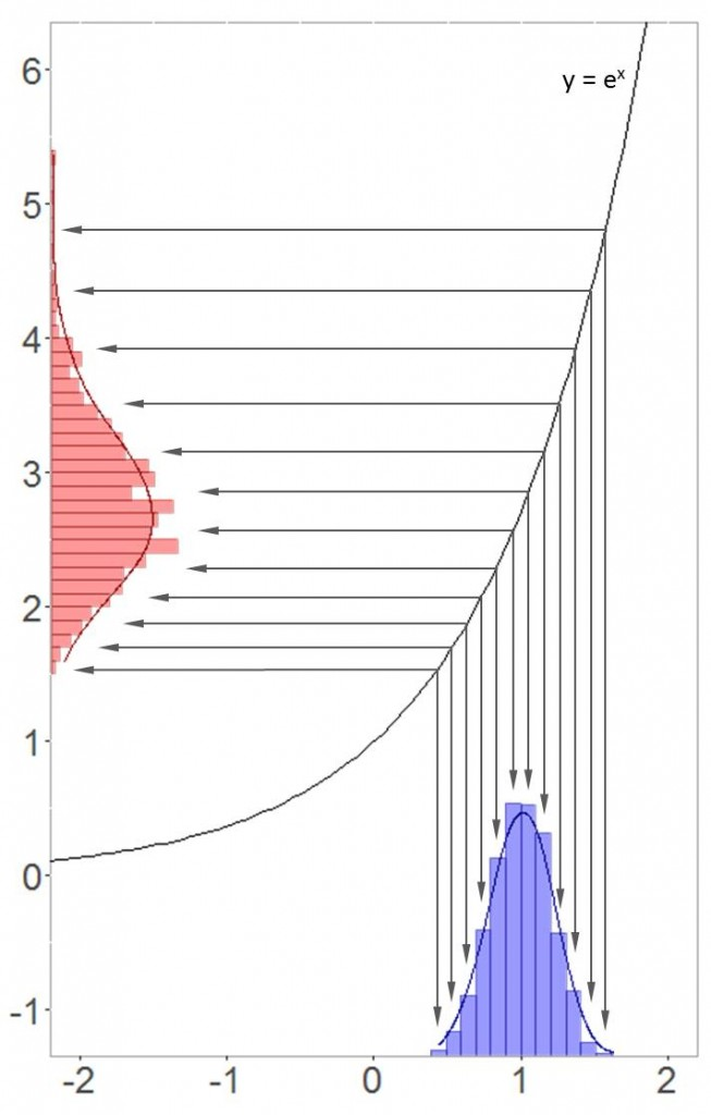 Transformation between normal and log-normal distribution