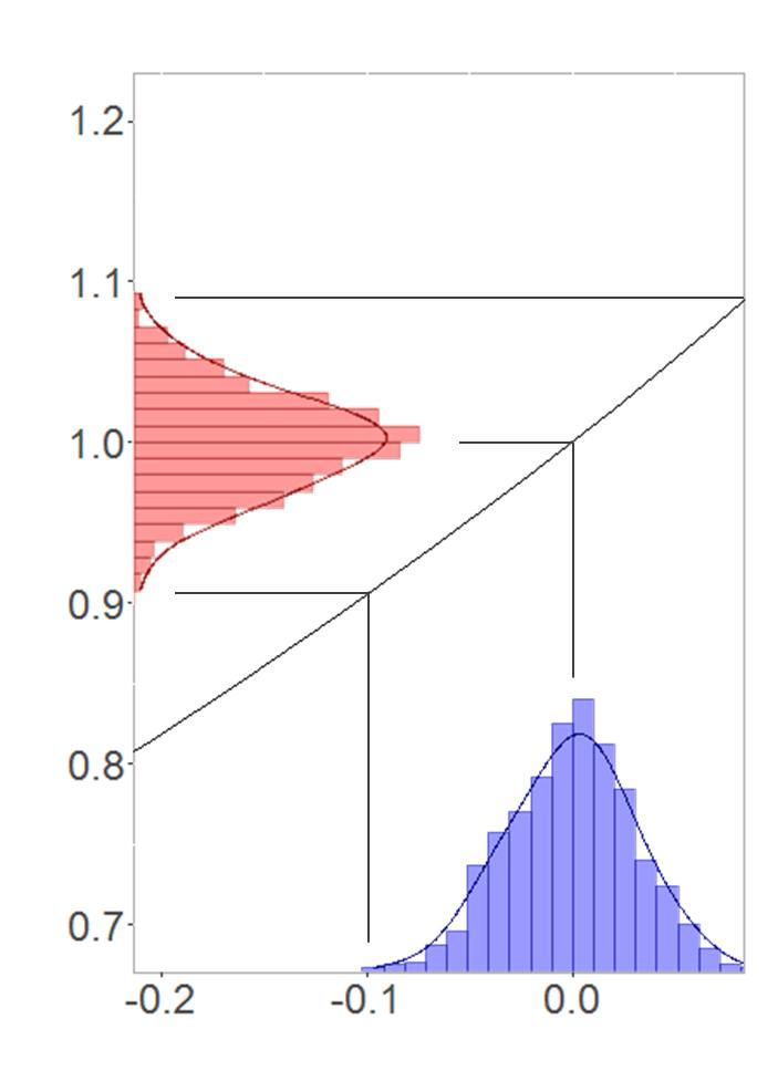 Symmetric transformation between normal and log-normal distribution